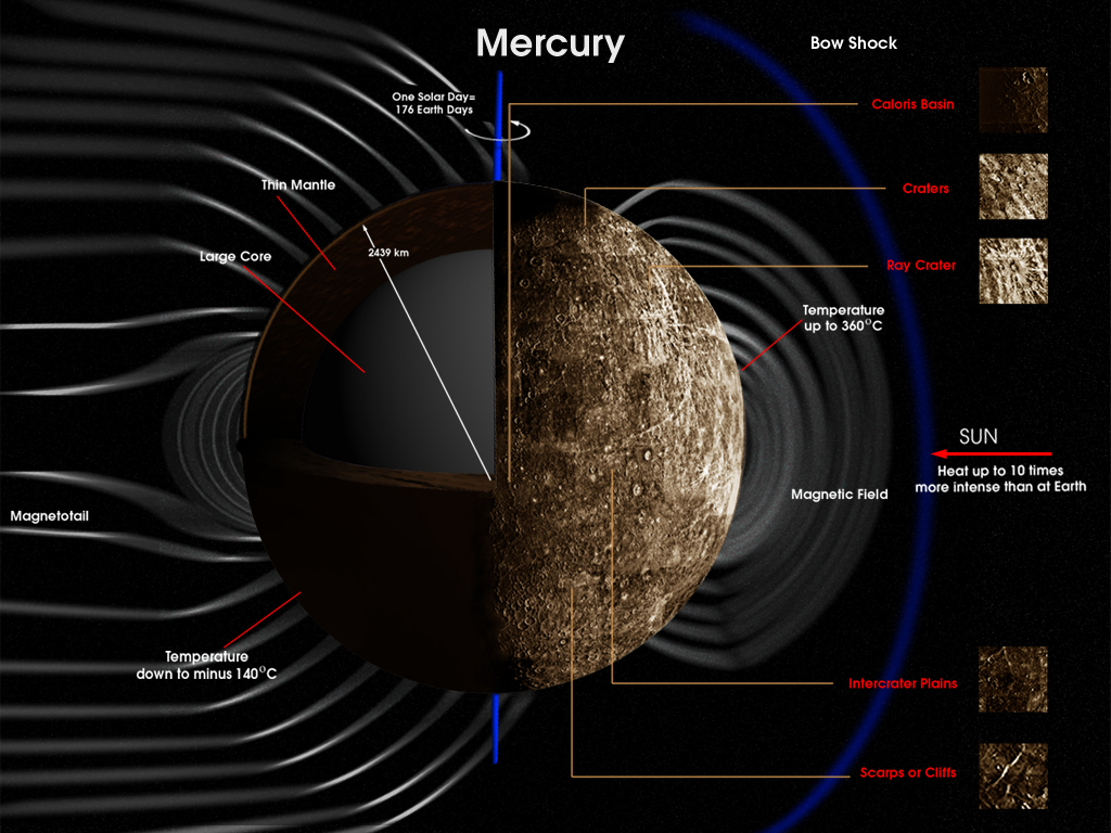 Does Mercury have a magnetic field?