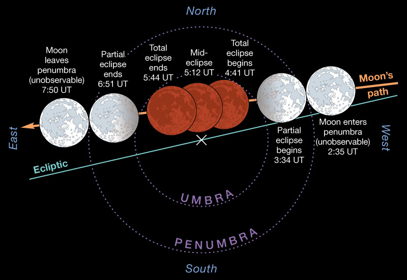 What is a total lunar eclipse?